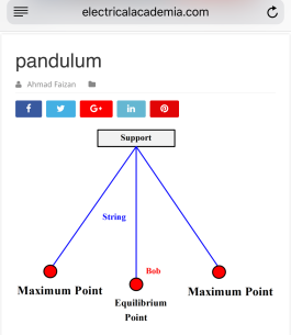 http://electricalacademia.com/elementary-physics-ii/simple-harmonic-motion-and-uniform-circular-motion/attachment/pandulum/
